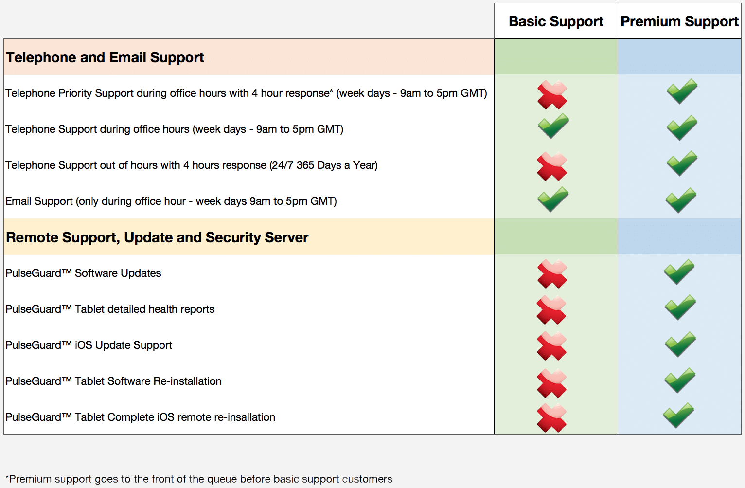 Support Comparison Chart - Greybg